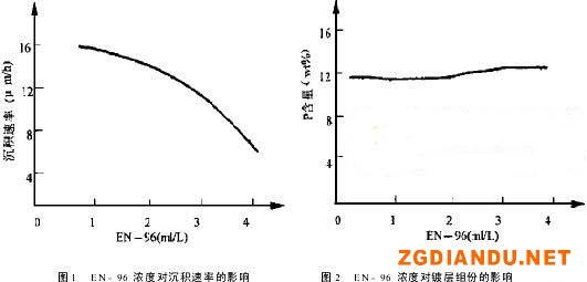 光亮剂EN-96浓度对沉积速率和镀层组份的影响