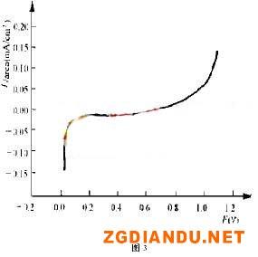 光亮剂EN-96浓度对局部阳极反应的影响