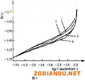 EN-96浓度对阴极反应的影响