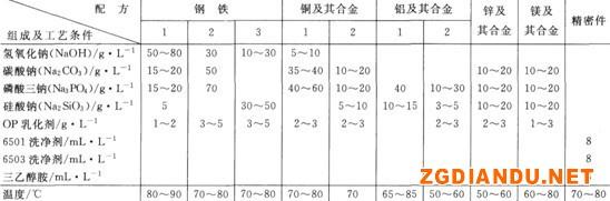 常用碱性化学除油液的配方和工艺规范