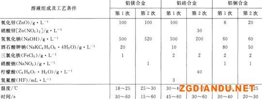 常用的化学浸锌工艺配方