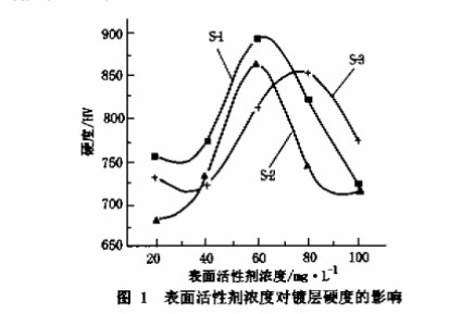 表面活性剂浓度对镀层硬度的影响