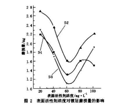 表面活性剂浓度对镀层磨损量的影响
