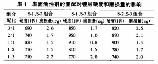 表面活性剂的复配对镀层硬度的影响