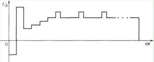 电镀工艺要求的输出波形