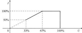 电镀电源承载能力线性递减图