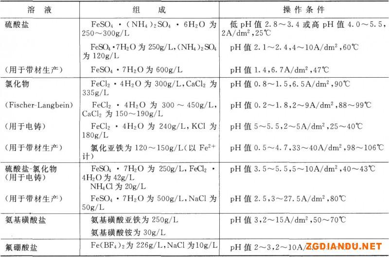 镀铁槽液的组成和操作条件