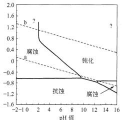 铁的简化Pourbaix曲线