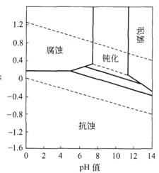 铜的简化Pourbaix曲线