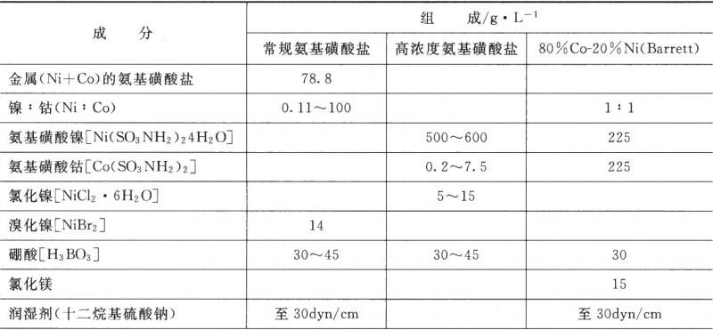典型的氨基磺酸盐Ni—C0合金镀液