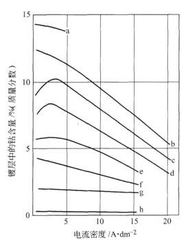 不同钴含量的高浓度氨基磺酸镍镀液电镀Ni—Co合金的电流密度与镀层组成的关系