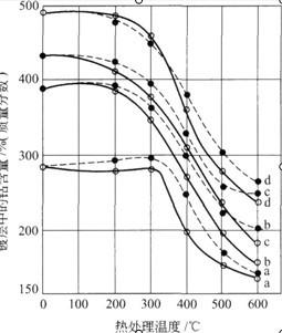 电镀纯Ni和含20%、27%、33.5%C0的Ni—C0合金的室温