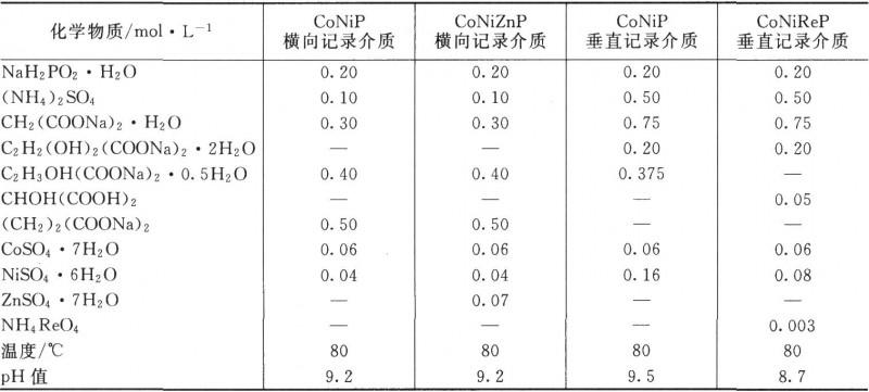 化学镀CoNiP和CoNiZnP横向及垂直记录介质的槽液组成和操作条件