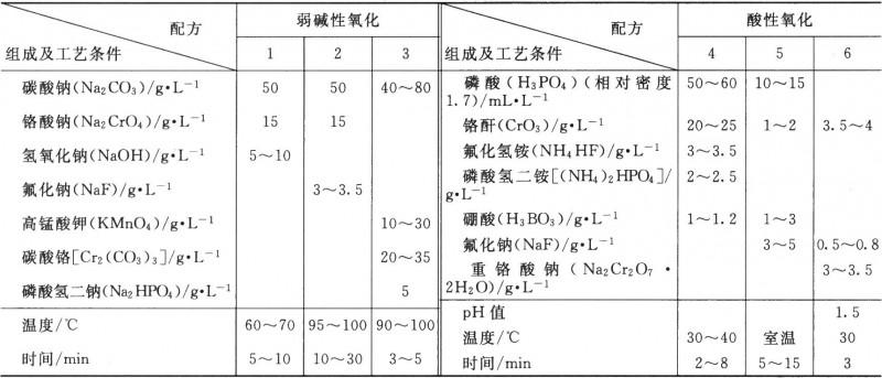 铝及铝合金的化学氧化工艺