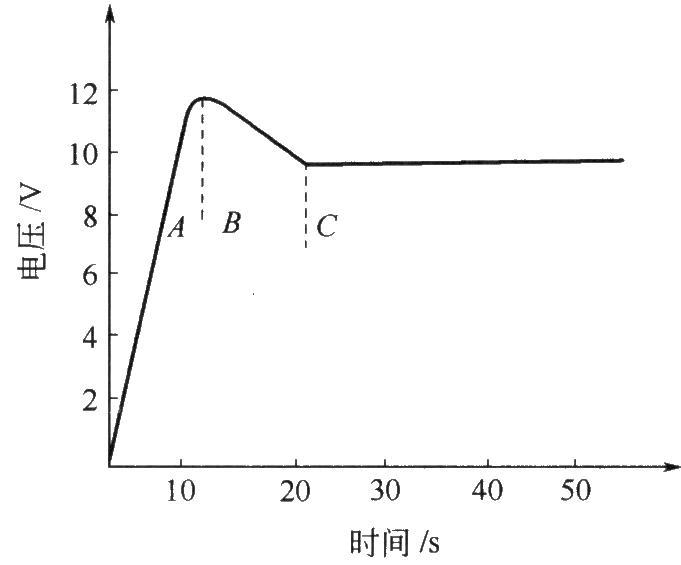 阳极氧化特征曲线
