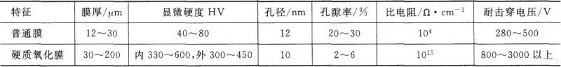 硬质氧化膜与普通氧化膜特征比较