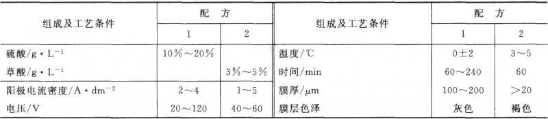 表7-3硬质阳极氧化工艺规范