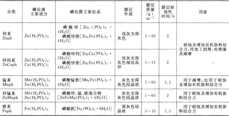 磷化膜的分类、性质与用途