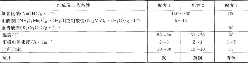 铜及铜合金电化学氧化膜处理液组成及工艺条件