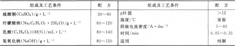 纯铜阴极电化学氧化膜处理液组成及工艺条件