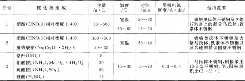 钝化处理液的成分及工艺条