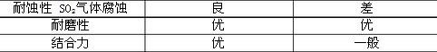 液压油缸轴镍钴铁代铬镀层与镀硬铬综合性能比较表