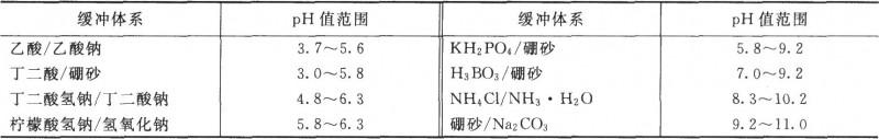 化学镀镍溶液缓冲体系及其pH值范围