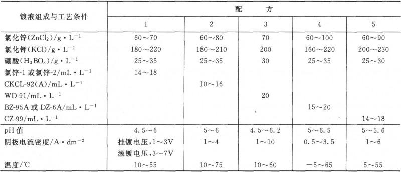 氯化物镀锌液的组成与工艺规范