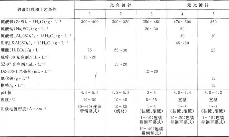 硫酸盐镀锌工艺规范