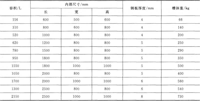 常用矩形固定槽的尺寸规格