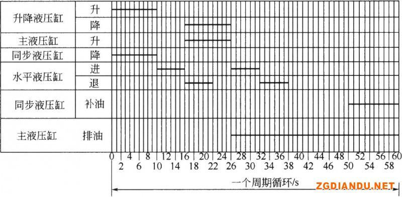 各液压缸循环动作时间