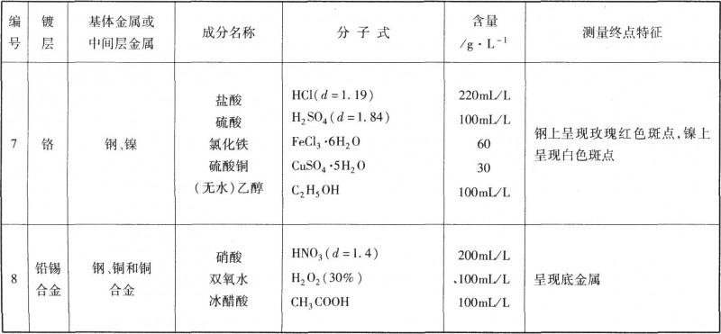 计时液流法使用的溶液成分