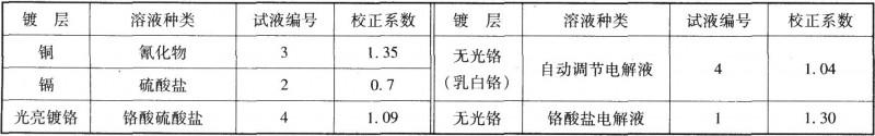 几种镀层的校正系数(K)