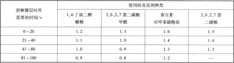 用不同光亮剂镀镍的校正系数(K)