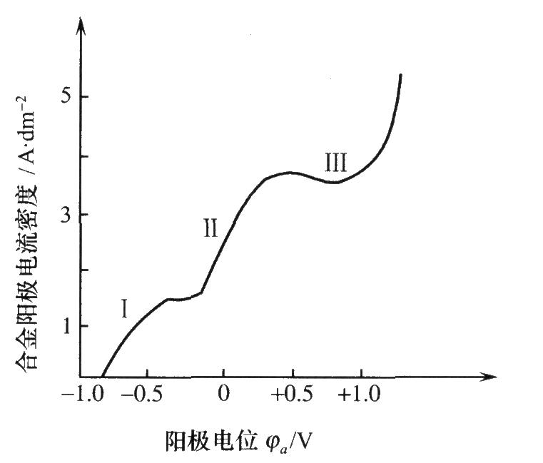 铜g锡合金的阳极溶解曲线