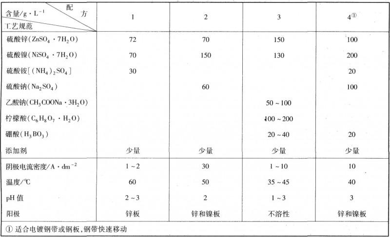 硫酸盐电镀锌镍合金的工艺规范