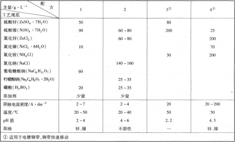 硫酸盐-氯化物体系电镀锌镍合金工艺规范