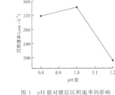 测试pH值对镀层沉积速率的影响
