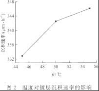 温度对镀层沉积速率的影响
