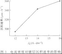 电流密度对镀层沉积速率的影响