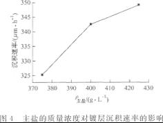 主盐的质量浓度对镀层沉积速率的影响