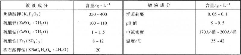 电镀锌铁钴合金的工艺规范