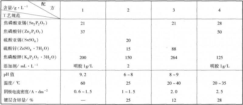 焦磷酸盐电镀锡锌合金工艺规范