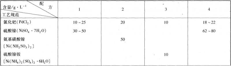 电镀钯镍合金镀液组成及工艺规范