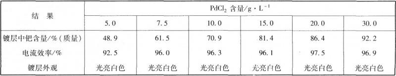 镀液中氯化钯含量对合金镀层的影响