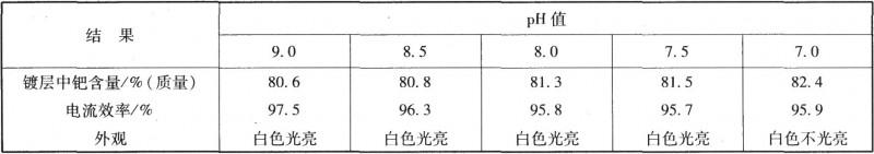 pH值对镀层组成及电流效率的影响