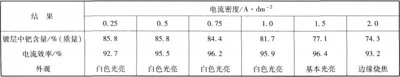 电流密度对镀层成分和电流效率的影响