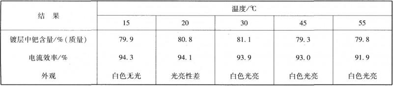 镀液温度对镀层含量及电流效率的影响