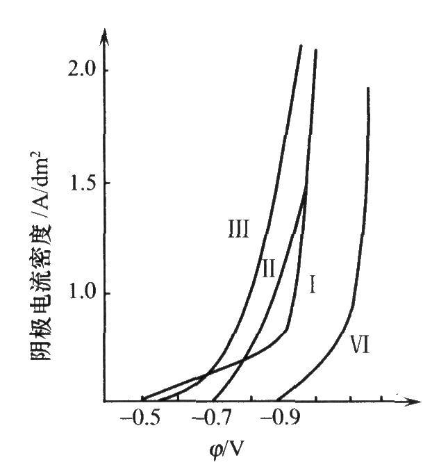 电镀钯镍合金的极化曲线