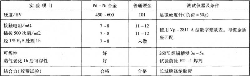 钯镍合金与硬金镀层性能比较